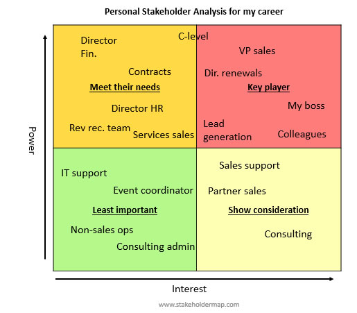 Using Stakeholder Analysis to boost your Career