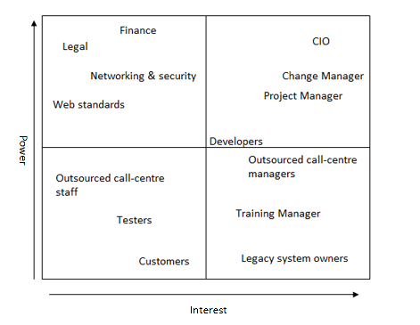 Stakeholder Analysis example