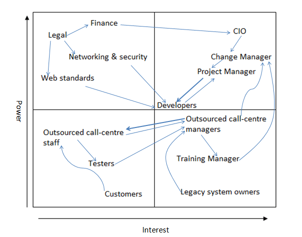 stakeholder analysis with influence lines - Aden and Ekermann