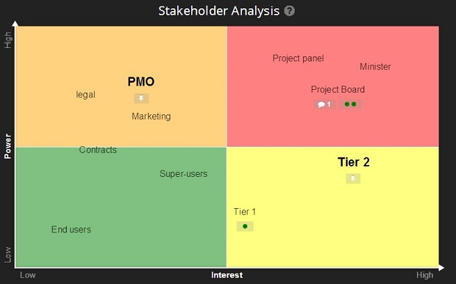 Stakeholder Analysis Software