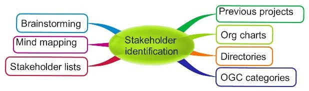 ways to identify & find your stakeholders
