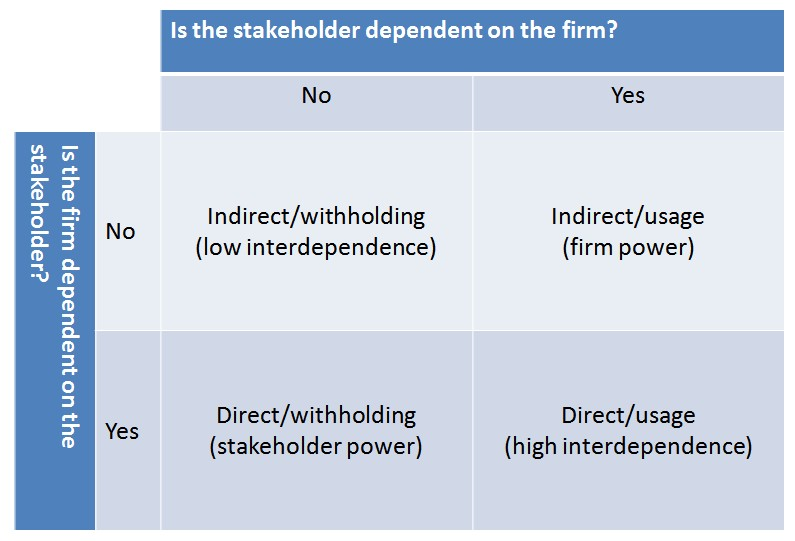 stakeholder influence
