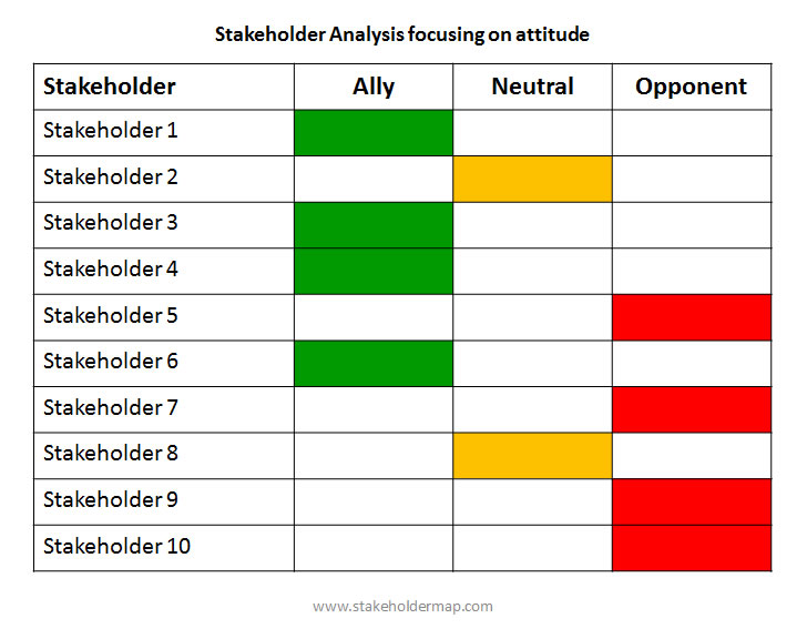 Stakeholder Mapping - Map Stakeholder Attitude