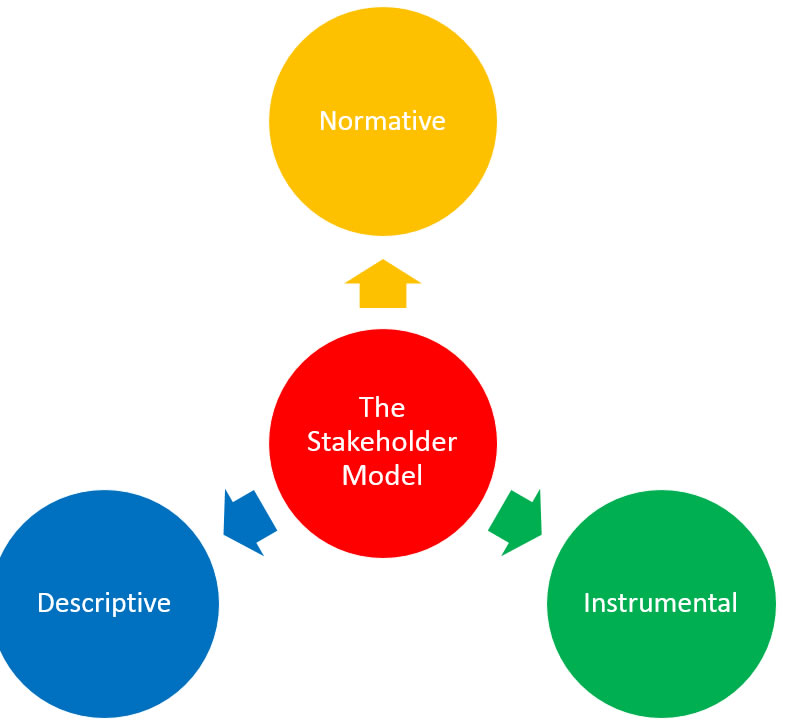 stakeholder theory csr
