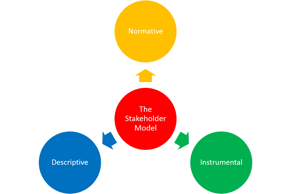 description of key stakeholders Assist stakeholder manager/s in building positive working relationships with key  stakeholder cohorts including statutory and non-statutory organisations, local.