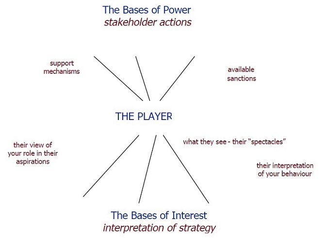 five bases of power indicate which power bases are formal and which are personal how might each of t Key takeaways key points power is the ability to get things done, sometimes over the resistance of others leaders have a number of sources of power, including legitimate power, referent power, expert power, reward power, coercive power, and informational power.